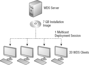Using WDS for Multicast Deployments_2